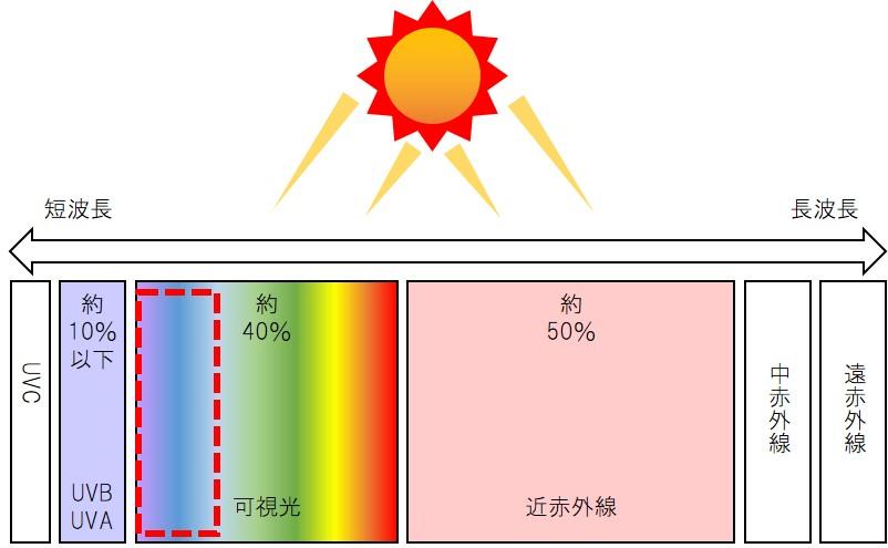 太陽光の図