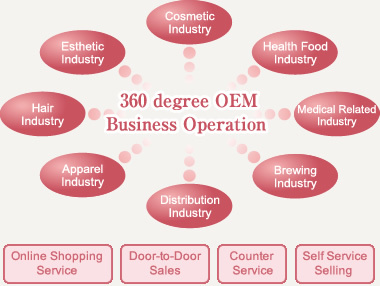 360 degree OEMBusiness Operation
